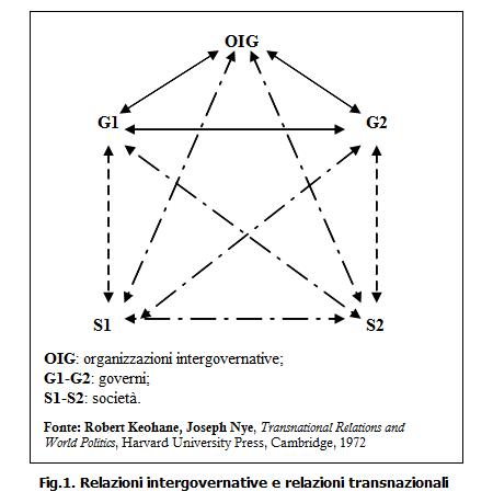 20130520-relazioni-transnazionali-grafico-di-kn