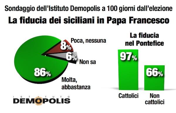 Papa in Sicilia