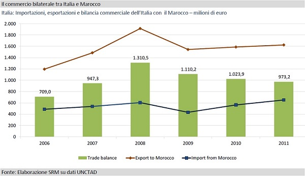 20130610-bilancia-commerciale-italia-marocco_600x346