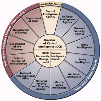 20130701-us-intelligence-chart