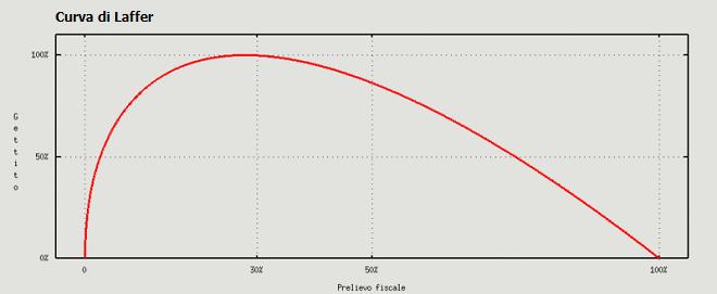 20131105-curva-di-laffer-660x271