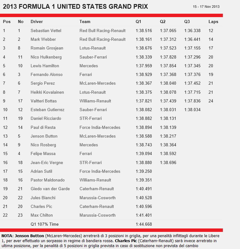 Risultato delle qualifiche del GP degli Stati Uiti 2013