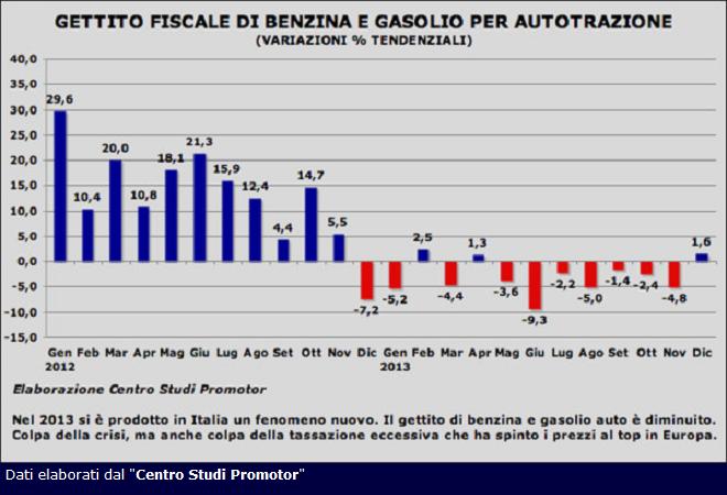 20140123-calo-gettito-fiscale-carburanti-csp-660x450