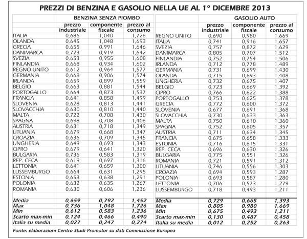20140123-prezzi-fisco-carburanti-ue