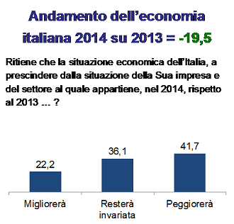 20140319-ricerca-andamento-economia-2014-2013-330x316