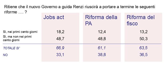 20140319-ricerca-riforme-660x254