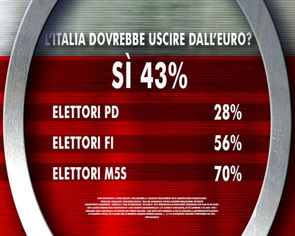 20140328-sondaggio-agora-ixe-euro