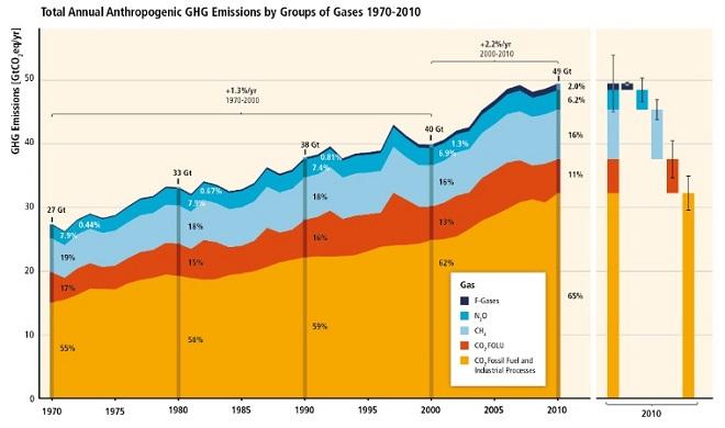 20140413-emissions-1970-2010-660x390