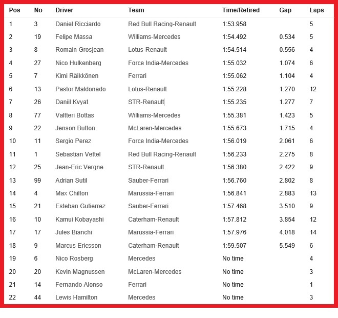20140419-f1-ev4-gp-china-fp3-timesheet-neutral-660x620