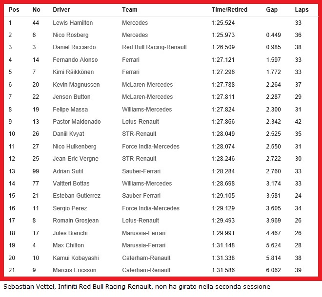 20140509-f1-ev5-fp2-timesheet-neutral-660x610