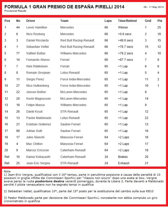 20140511-f1-ev5-race-finalresult-660x826