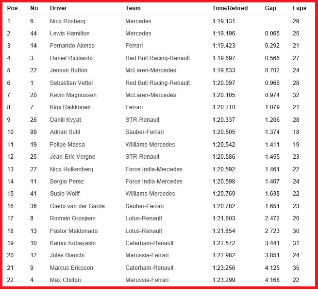 20140718-f1-ev10-ger-fp1-timesheet-neutral