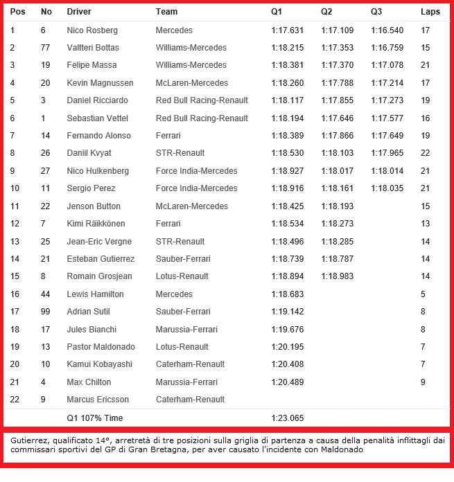 20140719-f1-ev10-ger-qualifying-timesheet-neutral