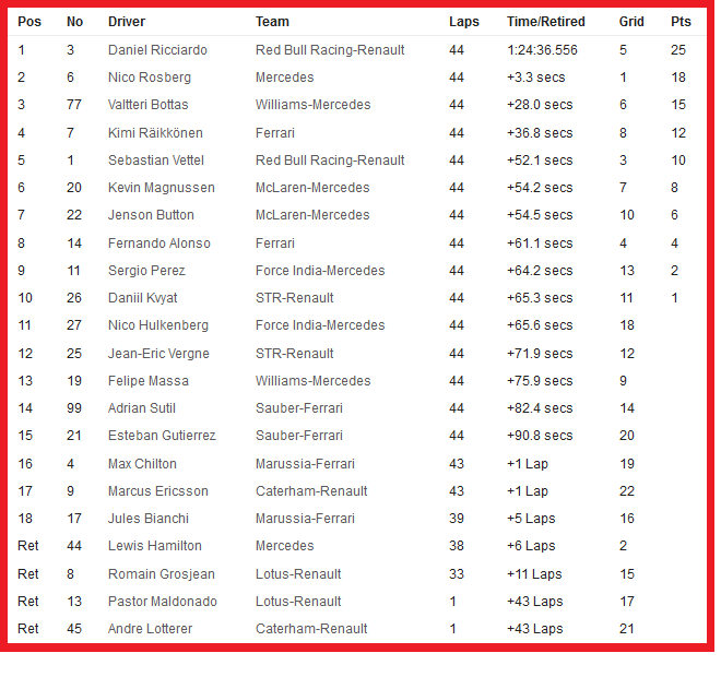 20140824-f1-ev12-bel-race-timesheet-neutral
