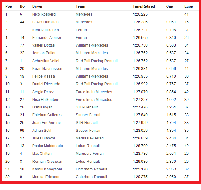 20140905-f1-ev13-gp-ita-fp2-timesheet-neutral