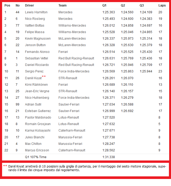 20140906-f1-ev13-gp-ita-quali-timesheet-neutral