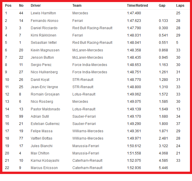 20140919-f1-ev14-gp-sin-libere2-timesheet-neutral-655