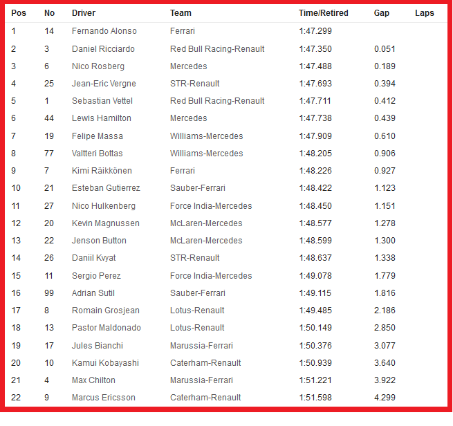 20140920-f1-ev14-gp-sin-libere3-timesheet-neutral-655
