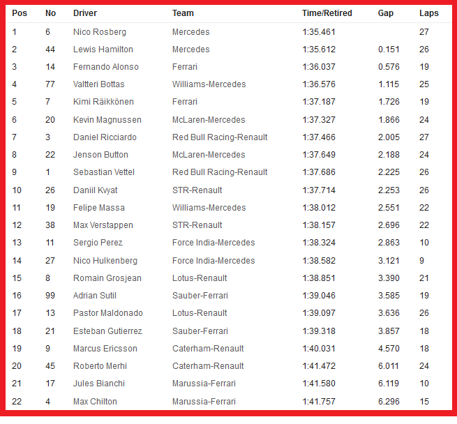 20141003-f1-ev15-gp-jap-fp1-timesheet-neutral