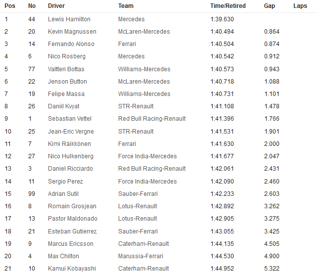 20141010-f1-ev16-fp2-timesheet-neutral-ham-leads