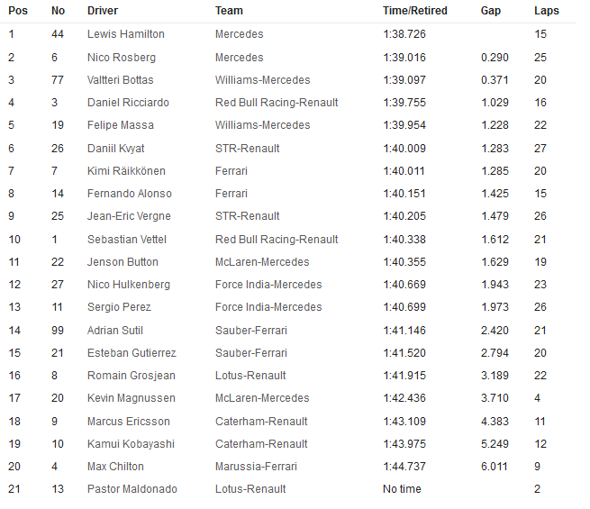 20141011-f1-ev16-fp3-timesheet-ham-leads-neutral-655x565