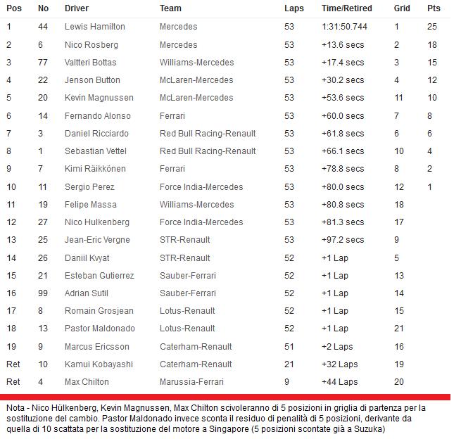 20141012-f1-ev16-race-timesheet-655x624