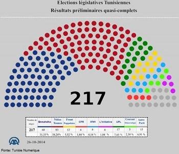 20141027-elezioni-tunisia-risultati-parziali-350x301