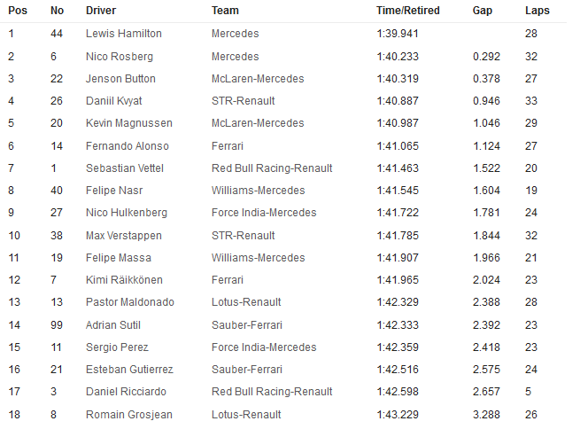 20141031-f1-ev17-usa-gp-fp1-timesheet-neutral-655x484