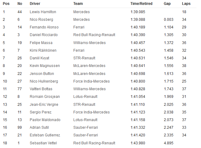 20141031-f1-ev17-usa-gp-fp2-timesheet-neutral-655x484