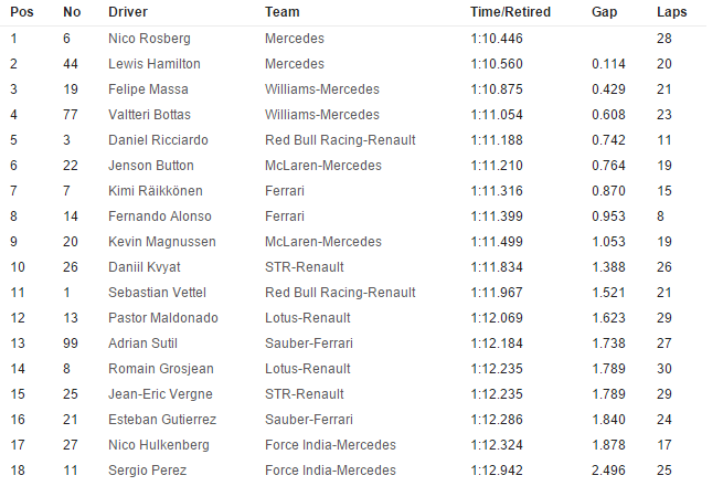 20141108-f1-ev18-gp-bra-fp3-timesheet-neutral-655