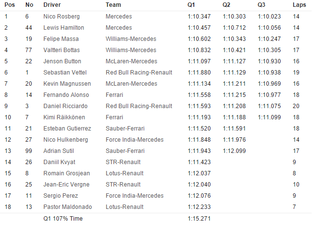 20141108-f1-ev18-gp-bra-qualifying-timesheet-neutral