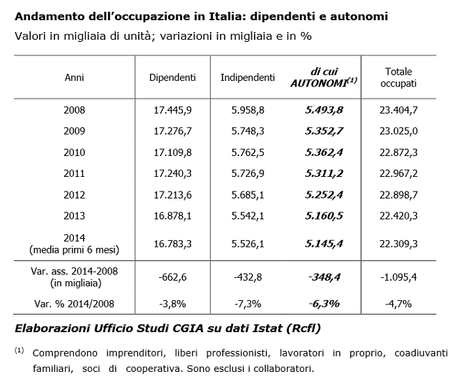 20141108-lavoro-autonomo-cgia-mestre-tab