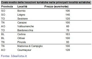 20141204-costo-locazioni-turistiche-320x204