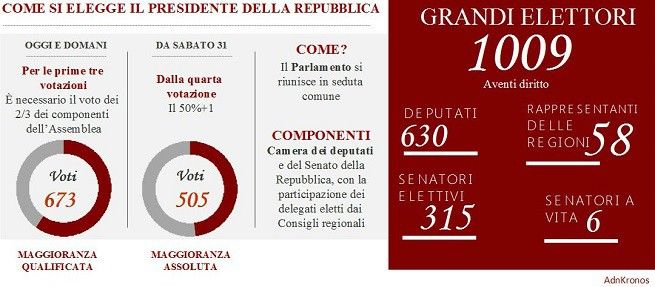 20150129-collegio-elettorale-presidenza-repu.-655x287jpg