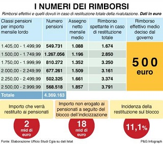 2050518-infografica_pensioni-cgia-320x282