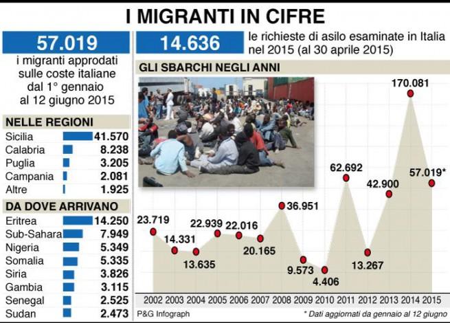 20150616-infografica-coste-italiane-allarme-sbarchi