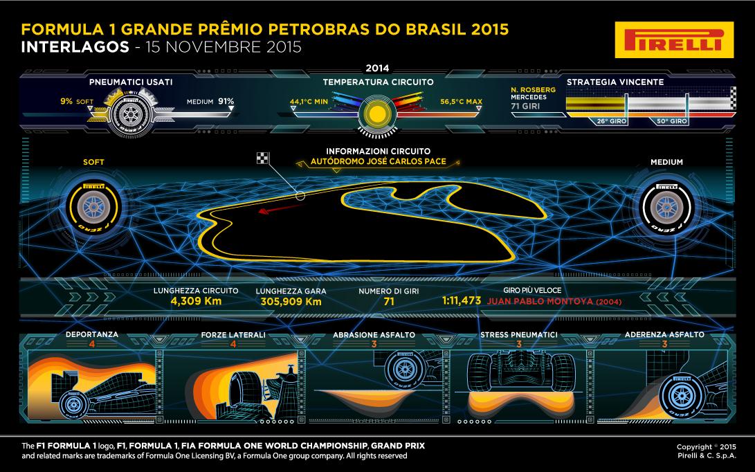 20151113-f1-ev18-gp-bra-pirelli-info