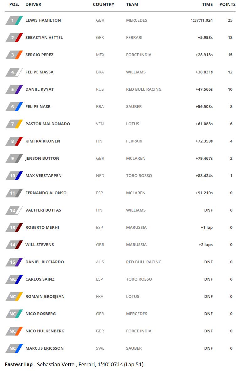 20151011-f1-ev15-gp-rus-race-timesheet-def